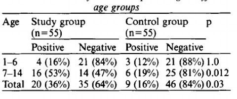 Pinworm Results of cellulose tape testing in different age groups